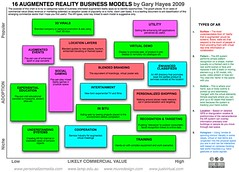 16 Augmented Reality Business Models
