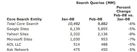 comScore Search Stats - February 2008