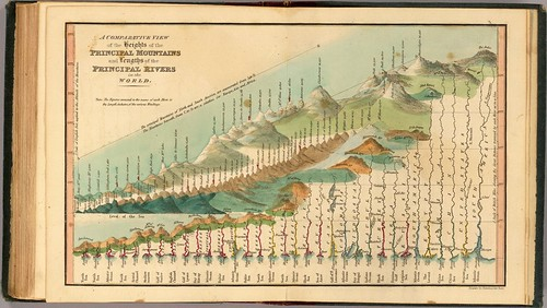 A comparative view of the heights of the principal mountains and lengths of the principal rivers of the World (Thomas + Fenner) 1835