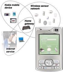 Nokia Home  Control