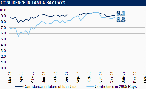 [RI CONFIDENCE GRAPH] The Rays Index Confidence Graph