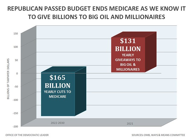 GOP Budget Takes Ends Medicare to give billions to big oil