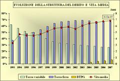 itabig (termometropolitico) Tags: tasse politica deficit pil lavoro grafici economica macroeconomia