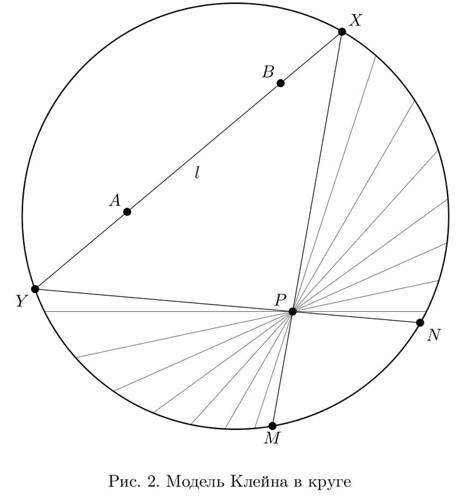 Klein disk model (TikZ)