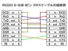 RS232C D-SUB 9ピン クロスケーブルの結線例