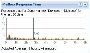 mailbox-response-time-crop