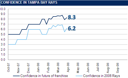 [RI CONFIDENCE GRAPH] The Rays Index Confidence Graph: Weeks Until Opening Day