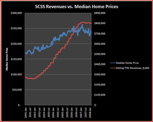 SCSS Revs vs Median Home Price
