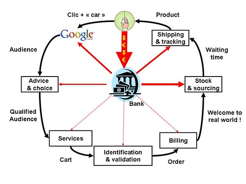 ecommerce: value chain: picture ecommerce wheel by danielbroche