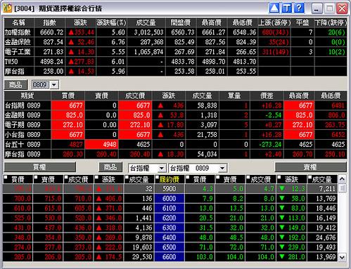 漲停收市的期貨市場