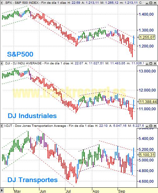 Estrategia índices USA S&P500, DJ Industriales y DJ Transportes (19 septiembre 2008)