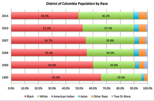 DC Population by Race