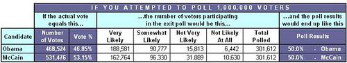 Exit Polling: 53-47 Scenario