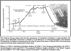 Peak Oil & the Fall of Babylon / Olduvai Theory