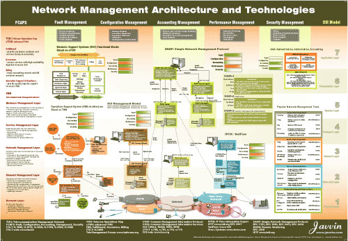 network-management