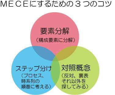 MECEにするための3つのコツ