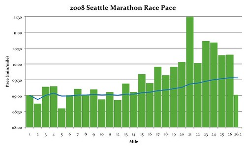 Seattle Marathon Race Pace