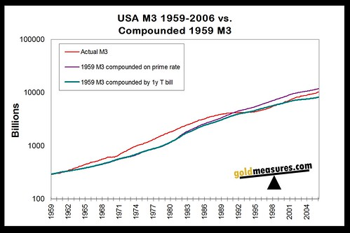 USA M3 1959-2006 vs.Compounded 1959 M3