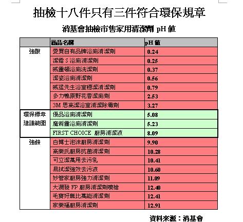抽檢十八件只有三件符合環保規章表格