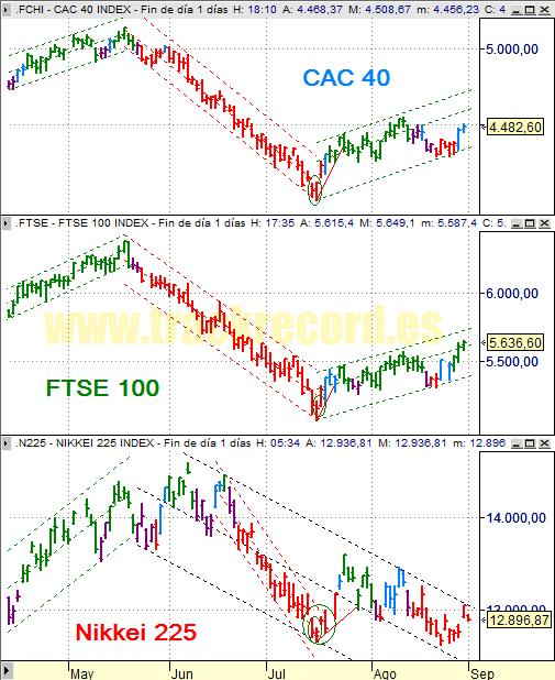 Estrategia índices Europa CAC 40 y FTSE 100 y Asia Nikkei 225 (29 agosto 2008)