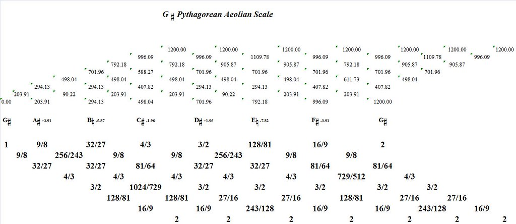 GSharpPythagoreanAeolian-interval-analysis