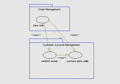 Example use case model sample deliverable note also that a relationship in the use case diagram must have corresponding references in the text of the use cases descriptions eg place order ccuart Gallery