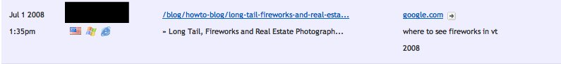 Real Estate Pros who blog about 4th of July could get traffic like this