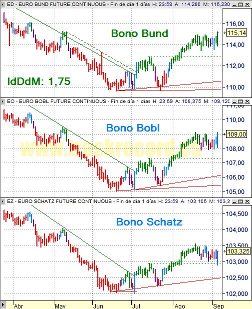 Estrategia bonos Eurex 5 septiembre 2008, Bund, Bobl y Schatz