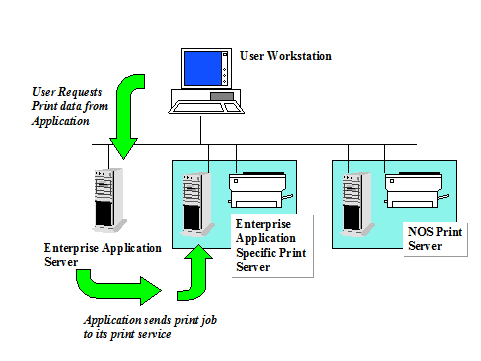dbms architecture diagram. The following diagrams depict