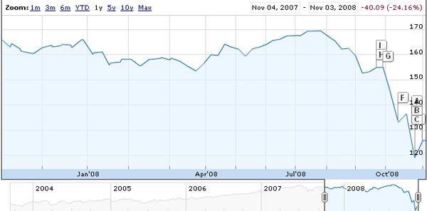euro-yen