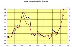 prezpetrdolleurlirbarilvo0 (termometropolitico) Tags: tasse politica deficit pil lavoro grafici economica macroeconomia