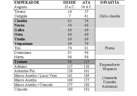 tabla emperadores