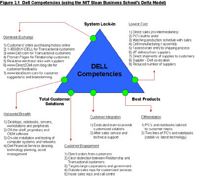 dell crm strategy The weaknesses to implement a new strategy are self-conceived via issuing poor customer  dell strength and weakness  dell's strategy is direct consumer.