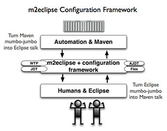 m2eclipse Configuration Framework