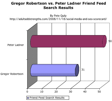 Gregor Robertson vs. Peter Ladner on Friend Feed