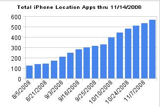 Skyhook iPhone local apps