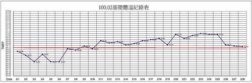 2011.02基礎體溫紀錄表