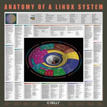 linux-anatomy
