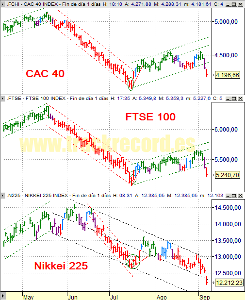 Estrategia índices Europa CAC 40 y FTSE 100 y Asia Nikkei 225 (5 septiembre 2008)