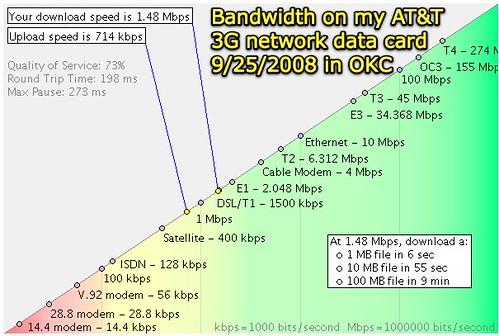 3G bandwidth in OKC