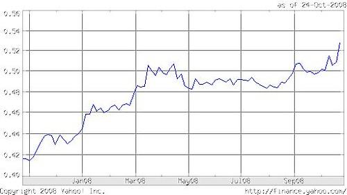 Pound Chf chart