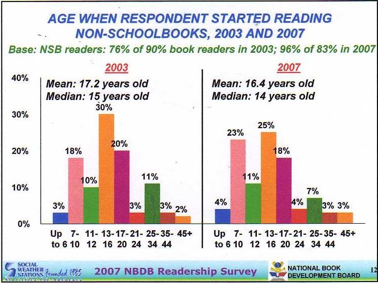 age started reading non school books