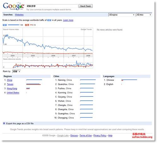 Google Trends-2