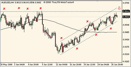 aud/usd forex analysis