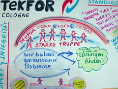 World Caf - English/German (sketching ideas!) Tags: graphicfacilitation graphicrecording graphicrecorder visualfacilitation cafegraphics patmunro simultanzeichnen simultanzeichnung graphicfacilitator simultanzeichner visualpractitioner graphicrecordermentoring entheosgroup visualfacilitator visualfacilitating worldcafemethod worldcafmethod worldcafemethode worldcafmethode