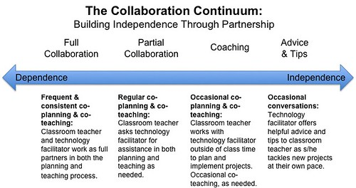 The Collaboration Continuum