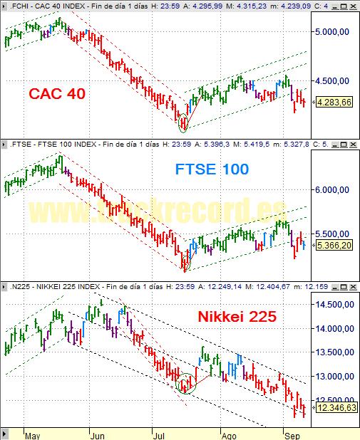 Estrategia índices Europa CAC 40 y FTSE 100 y Asia Nikkei 225 (10 septiembre 2008)
