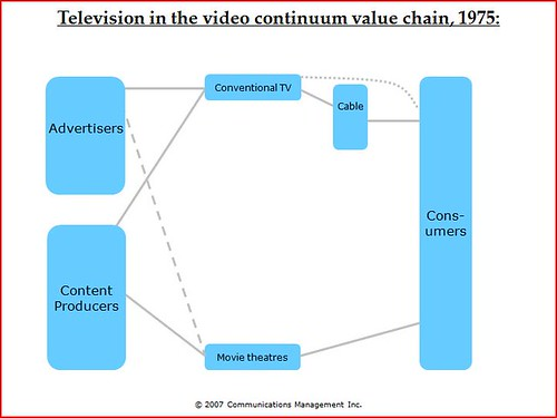 TV value chain 1975