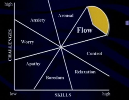 mihaly csikszentmihalyi on flow (ted.com) | Flickr - Photo Sharing!