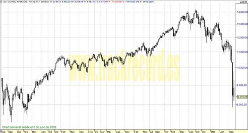 Dow Jones Industriales perspectiva en semanal (de 5 julio 2002 a 24 octubre 2008)